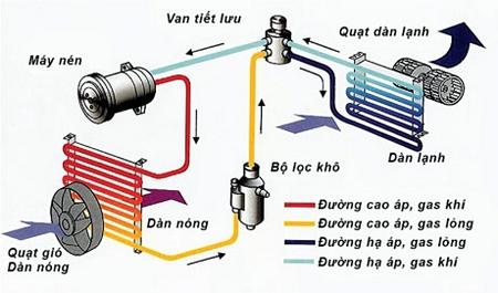 Điều hòa là gì? Nguyên lý hoạt đông và cấu tạo của máy điều hòa